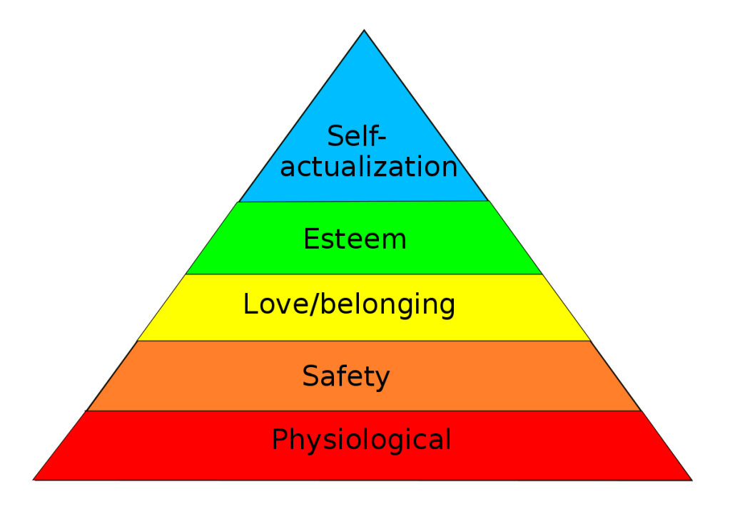 Maslow's hierarchy of needs is used to gauge the level of actualization that exists as a result of social development in the life of a person. Physiological needs are the base, and self-actualization is the ultimate.