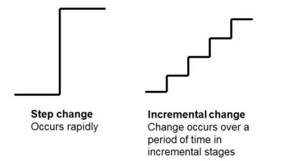 A step change is rapid growth, incremental change is time-tested growth.
