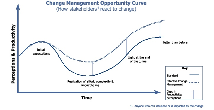 The change productivity curve, initially fueled by expectations and excitement, minimizes and increases over time with the evidence of results.