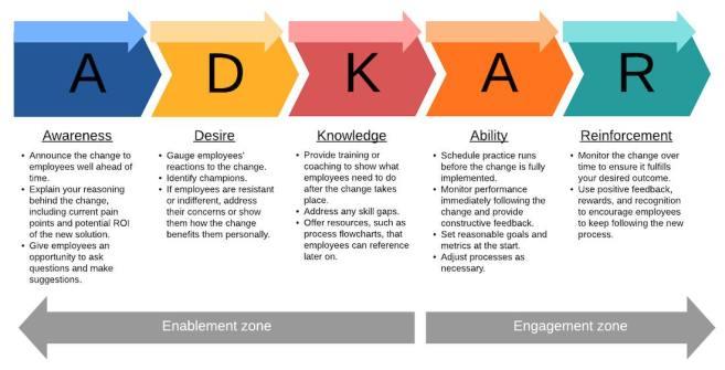 The ADKAR change method.