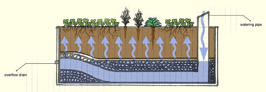 wicking beds layering and
