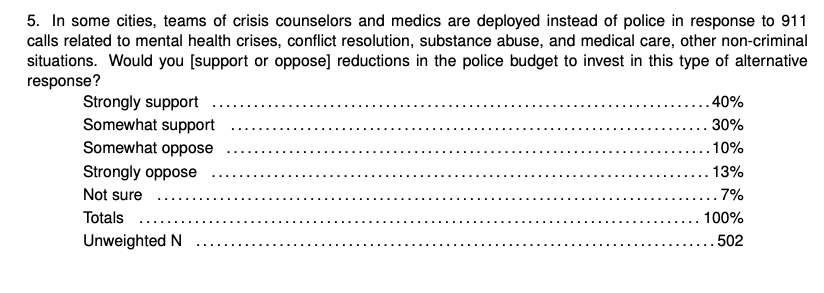 5. In some cities, teams of crisis counselors and medics are deployed instead of police in response to 911 calls related to mental health crises, conflict resolution, substance abuse, and medical care, other non-criminal situations. Would you [support or oppose] reductions in the police budget to invest in this type of alternative response?