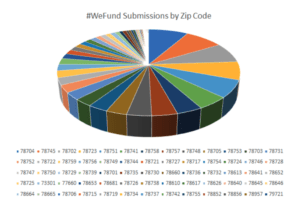 WeFund Submissions by Zip Code