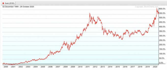 Gold Price Chart 2000-2020