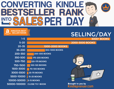 Convert-Kindle-Bestselling-rank-into-sales-per-day