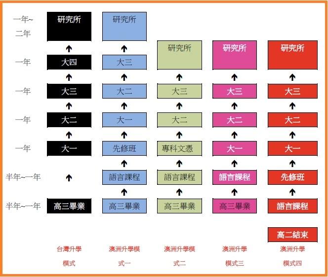 台灣澳洲 高中升大學模式比較• 澳洲留學網 - 傑瑞斯留學代辦