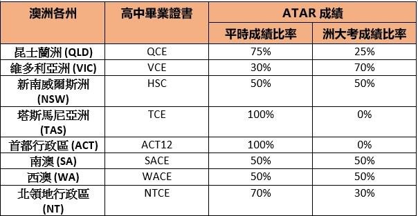 澳洲高中ATAR成績計算 – 詳解高考制度和各洲政策