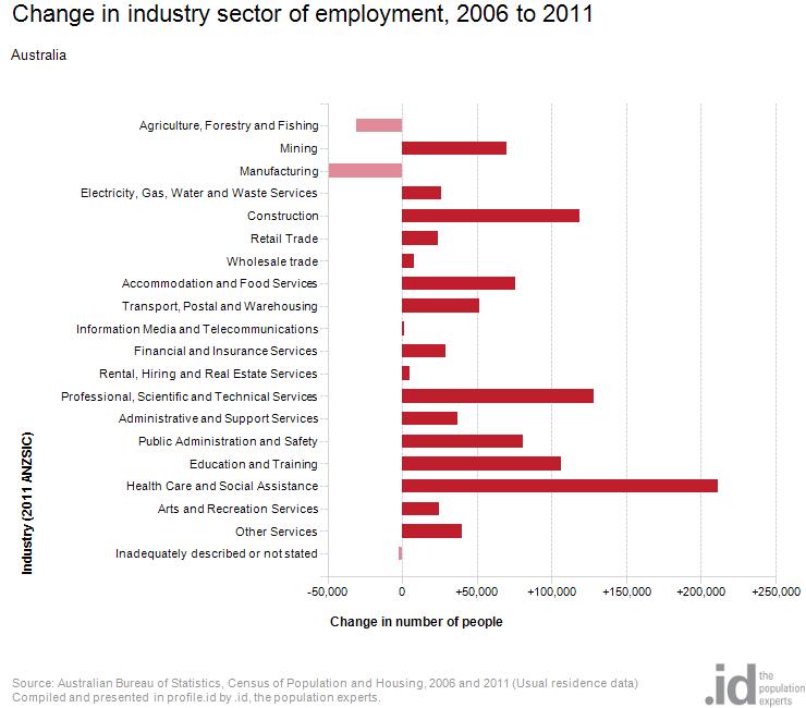 Economy - Australia