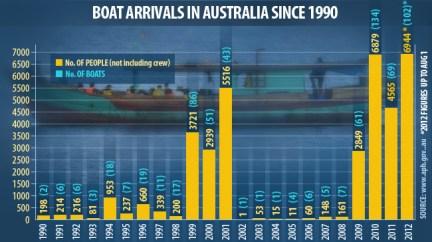 Rudd's Invasion