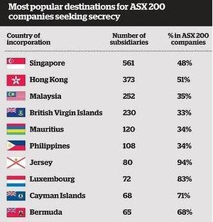 ASX200 Tax Havens