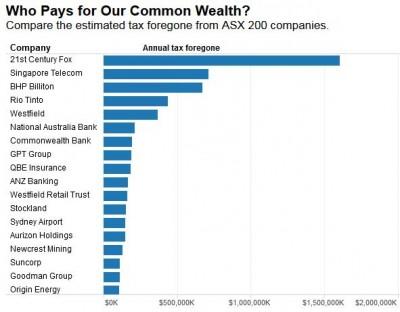 Big Business Avoiding Tax