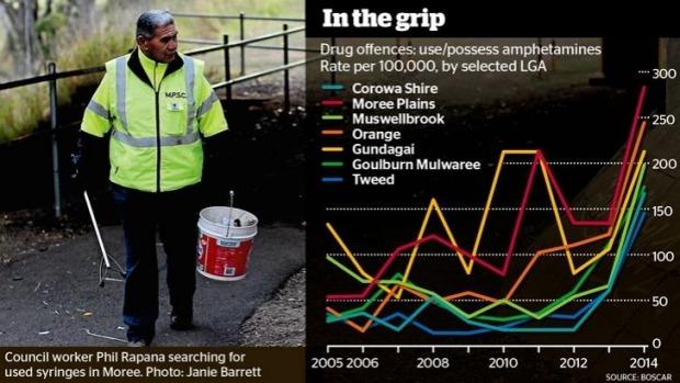 Australia's ICE Epidemic