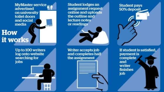 International Students Cheating at Australian Universities