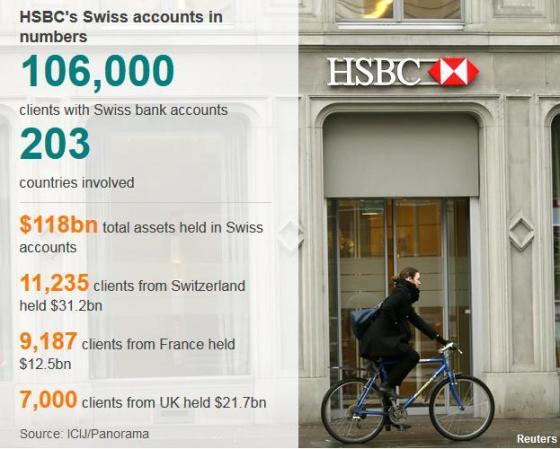 HSBC's Swiss Bank Accounts