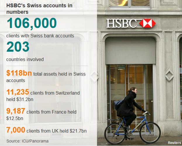 HSBC's Swiss Bank Accounts