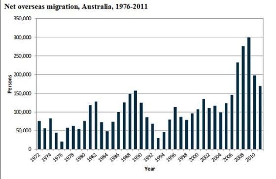 Migration to Australia 1976-2010