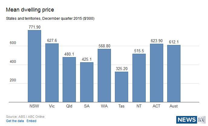 Australian Average House Prices