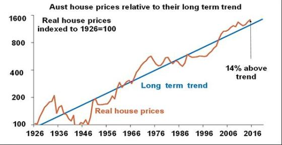 Australian house prices driven by immigrant demand