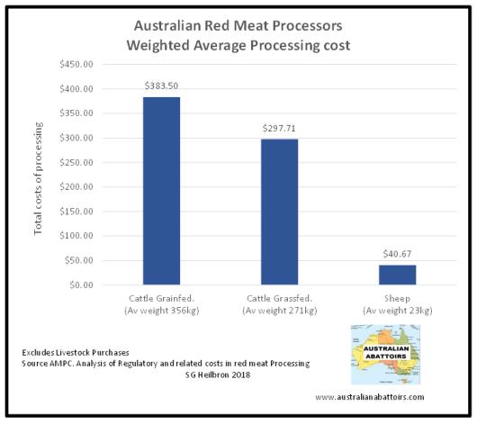 Weighted Av costs per beast. AMPC 15_16