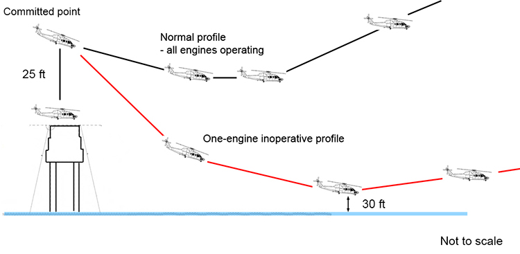 Elevated helideck profile showing a representation of the operator's Category B departure with all engines operating (in black) and an estimation of the departure profile for the occurrence flight (in red). (ATSB)