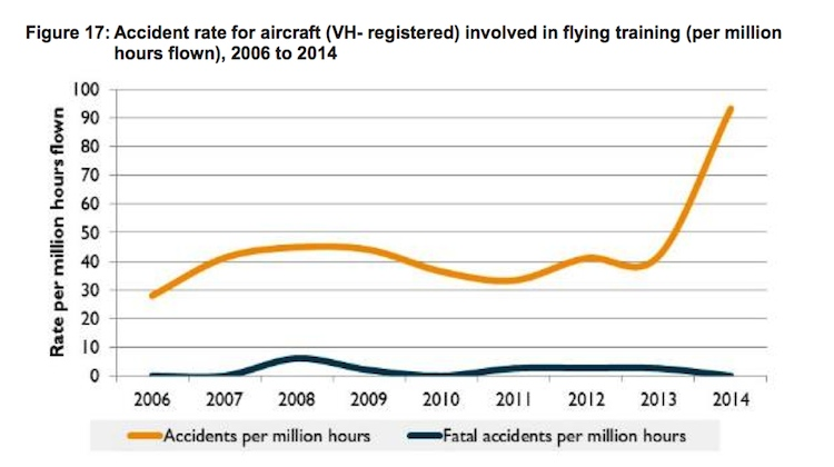 A graph showing the accident rate for VH- aircraft in flying training. (ATSB)