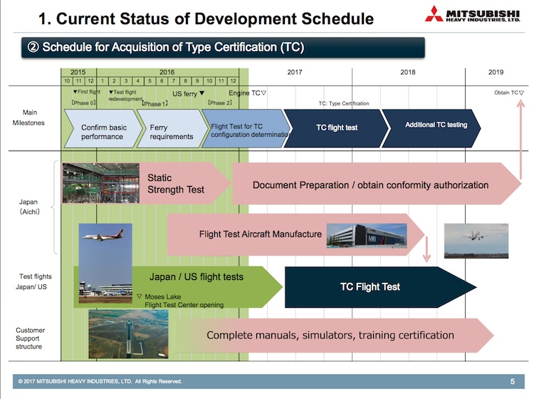 A slide from Mitsubishi detailing the latest timetable for the MRJ. (Mitsubishi)