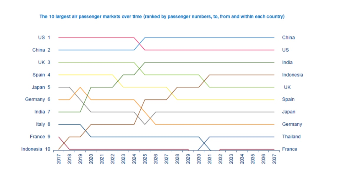 The changes in the top 10 aviation markets over the next 20 years. (IATA)