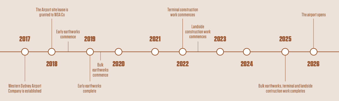 An indicative timeline of key milestones during the construction of the Western Sydney Airport at Badgerys Creek.