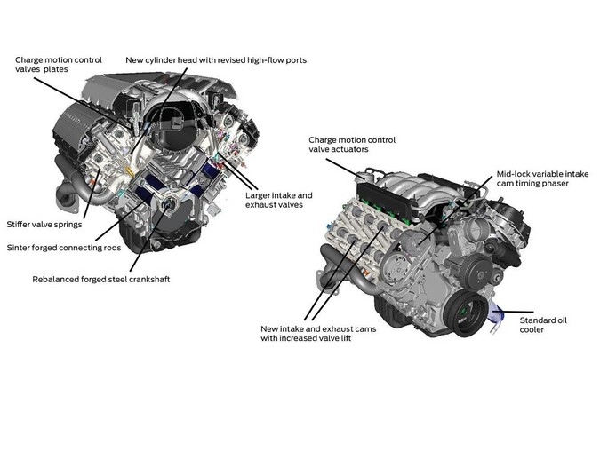 Coyote V8 Engine (Ford Mustang: 2010-on)