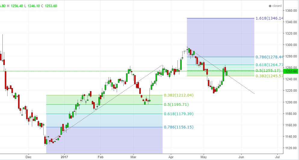 bullish and bearish retracement level in the gold market