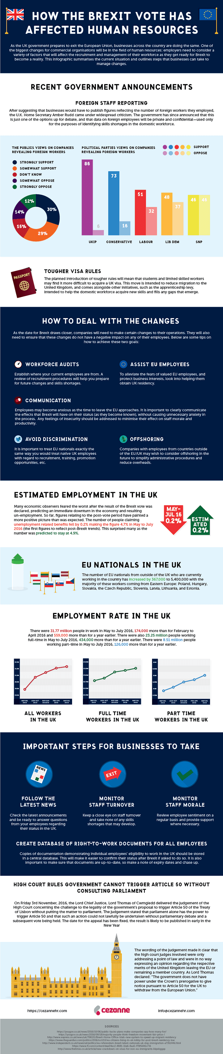 Infographic: How the Brexit Vote has Affected Human Resources