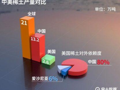 澳洲稀土商净利润暴涨944.4%!成为中国行动的赢家