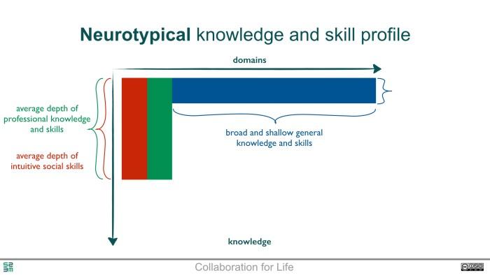 Neurodiversity - the core of creativity.001