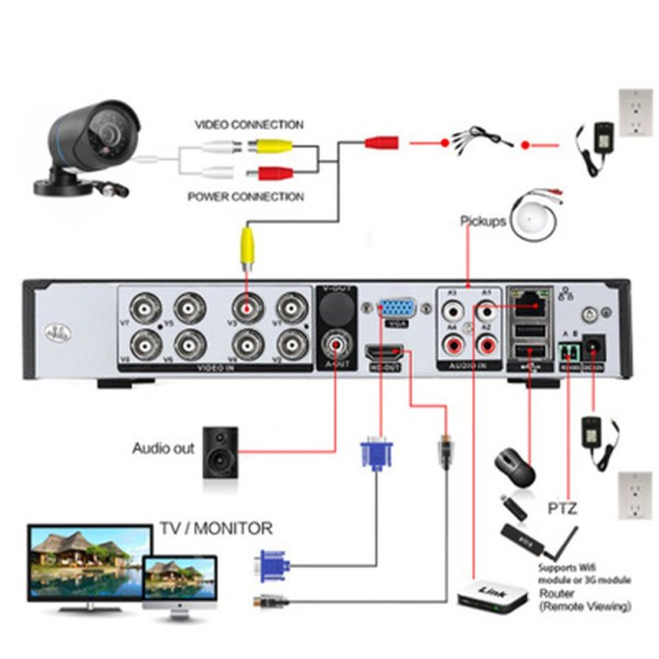 Network DVR Kit 8CH P2P Surveillance CCTV System with 720P IP Camera 8CH NVR H.264 HDMI Security System 2
