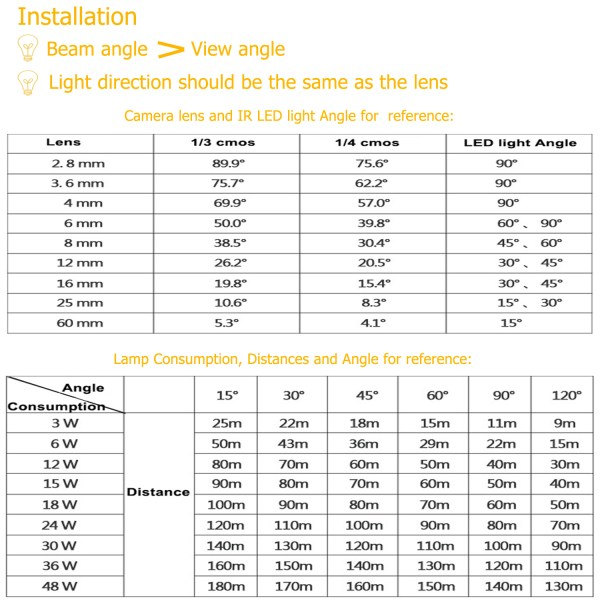 IR Illuminator 850nm 36-LED IR Infrared Light with Power Adapter for CCTV Camera (90 Degree) 7