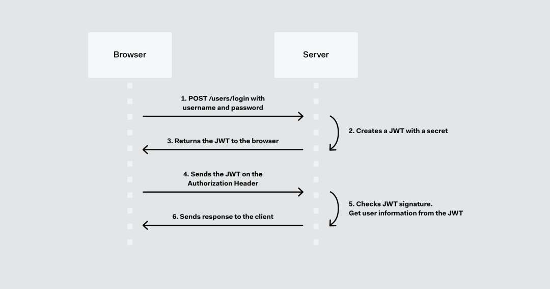 How JSON Web Tokens Work