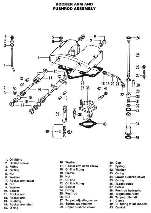 Shovelhead Oiling System Diagram. Diagram. Wiring Diagram