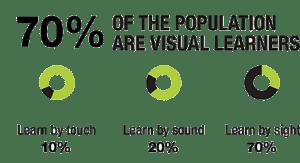 visuallearners