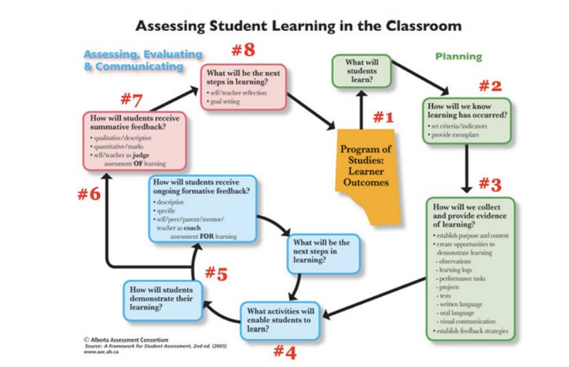 Innovative Classroom Assessment Techniques ~ Digital classroom tic active