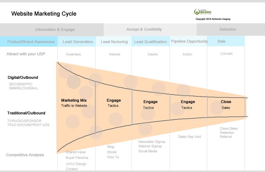 Website Flow chart