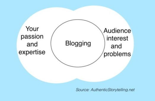 Blogging passion audience problem