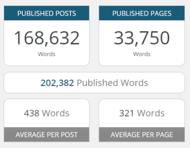 WP Word Count plugin