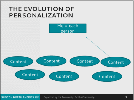 tools - personalization sugcon slide