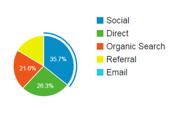 referral traffic to the authentic storytelling project
