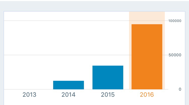 Website traffic and soft metrics