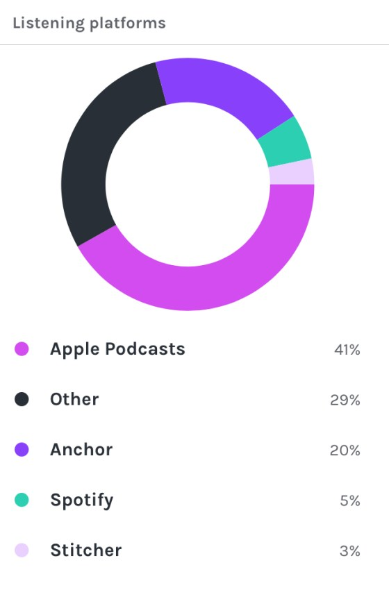 Podcast plays by platform