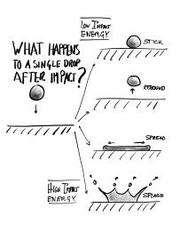 Sketchnoting Drop Impact