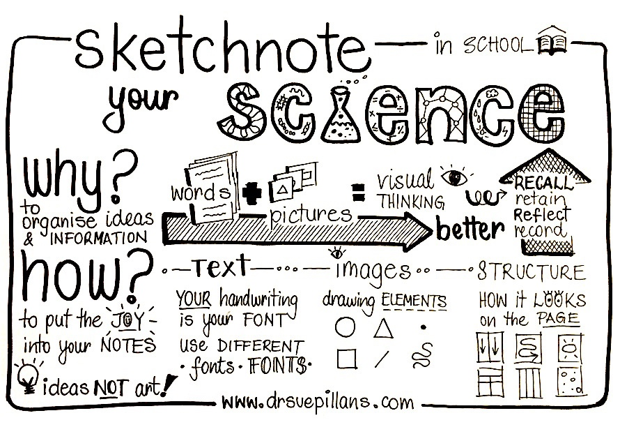 Sketchnoting in Science Writing… a possibility?