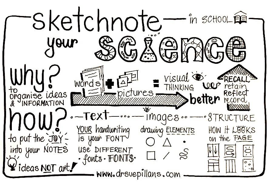 Sketchnoting science