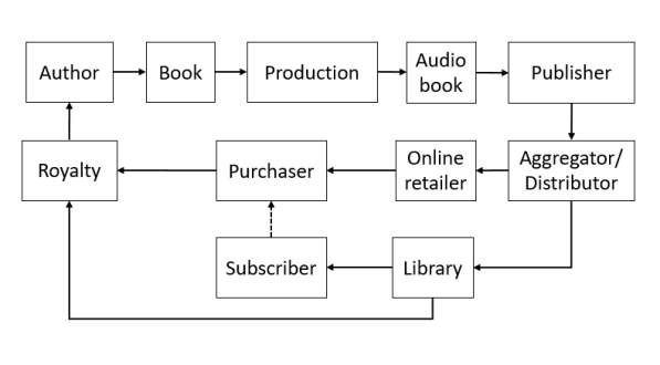 AudioBookIndustryWordpress